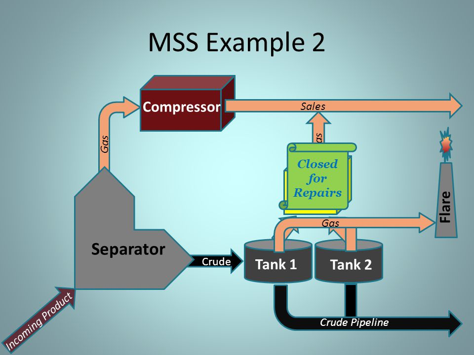 MSS Example 2 Separator Compressor VRU Flare Tank 1 Tank 2 Sales Gas