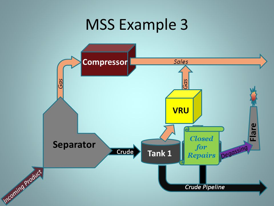 MSS Example 3 Separator Compressor VRU Flare Tank 1 Tank 2 Sales Gas