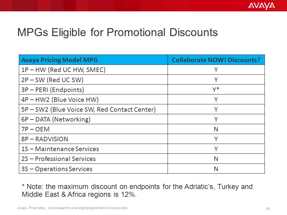 MPGs Eligible for Promotional Discounts