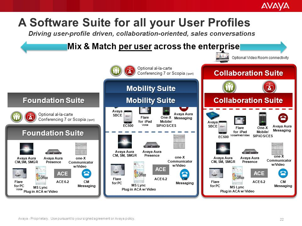 Mix & Match per user across the enterprise Avaya Aura Conferencing