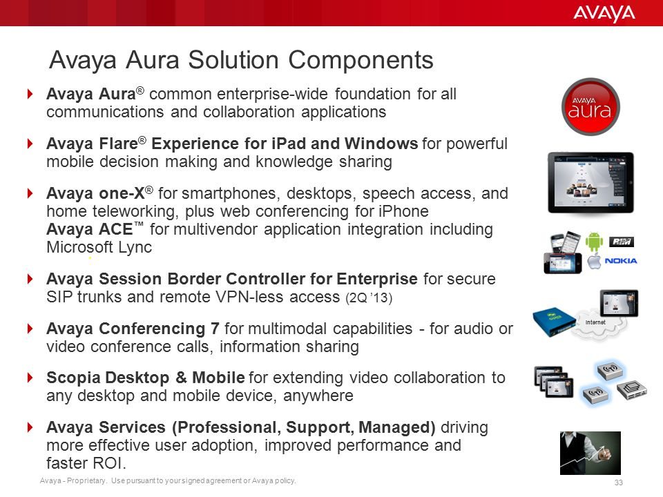 Avaya Aura Solution Components