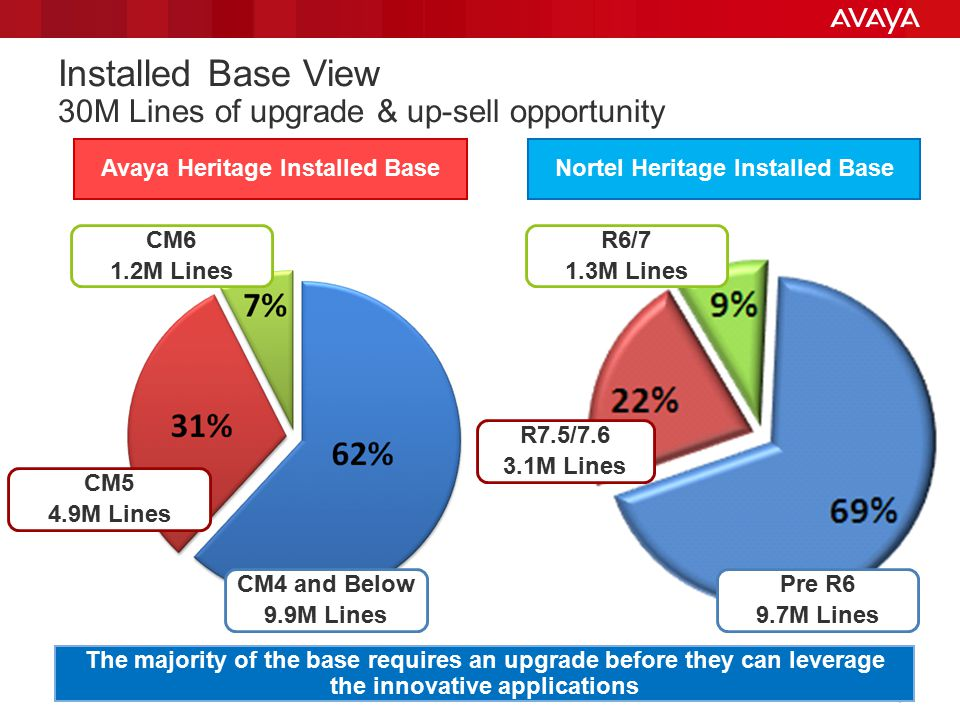 Installed Base View 30M Lines of upgrade & up-sell opportunity