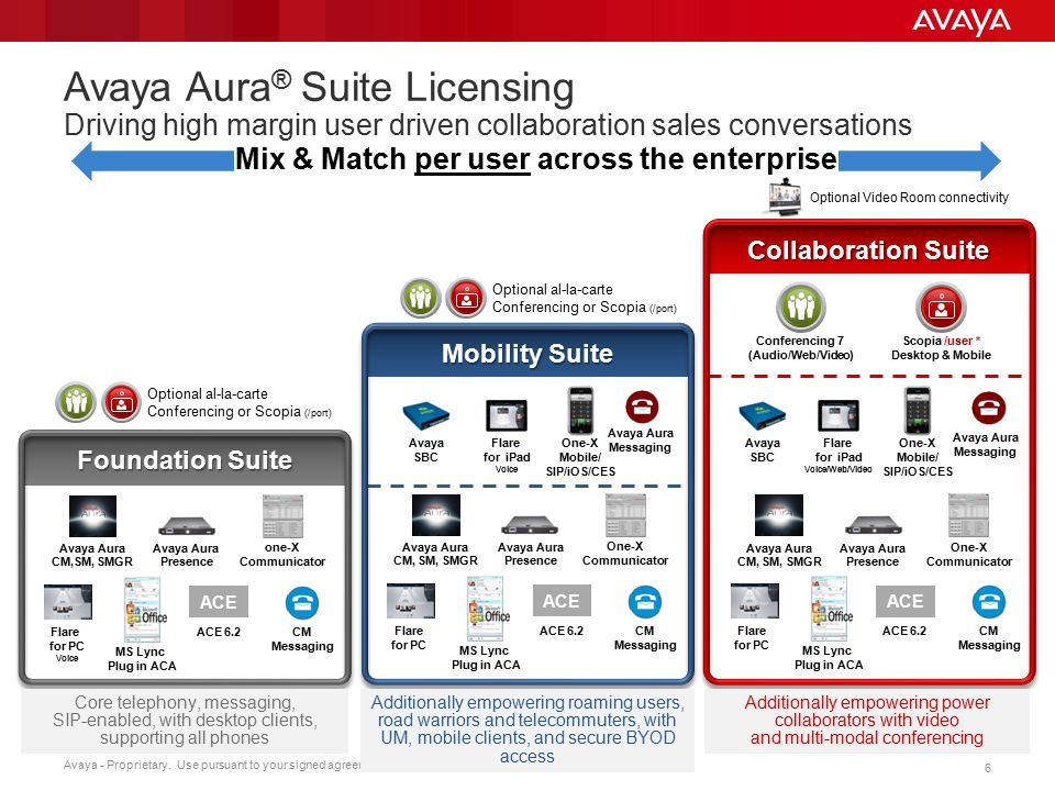 Mix & Match per user across the enterprise