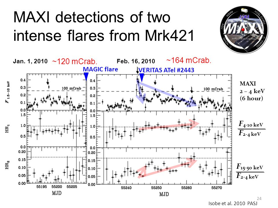 MAXI detections of two intense flares from Mrk421