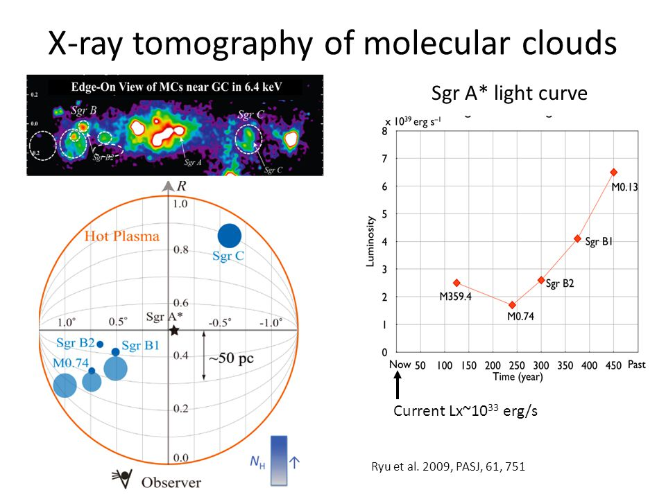X-ray tomography of molecular clouds