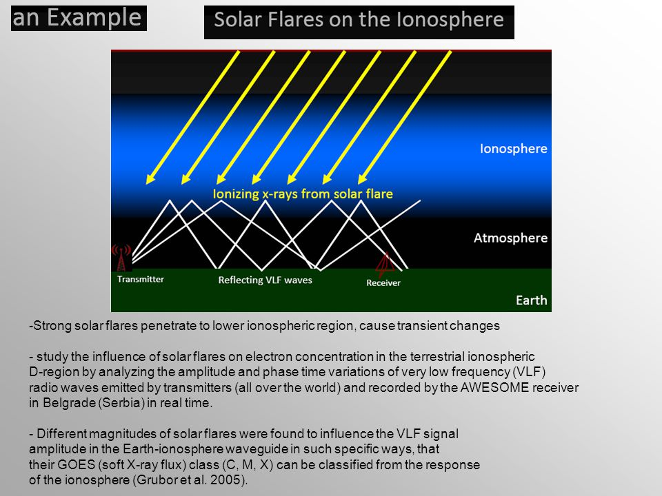 Strong solar flares penetrate to lower ionospheric region, cause transient changes