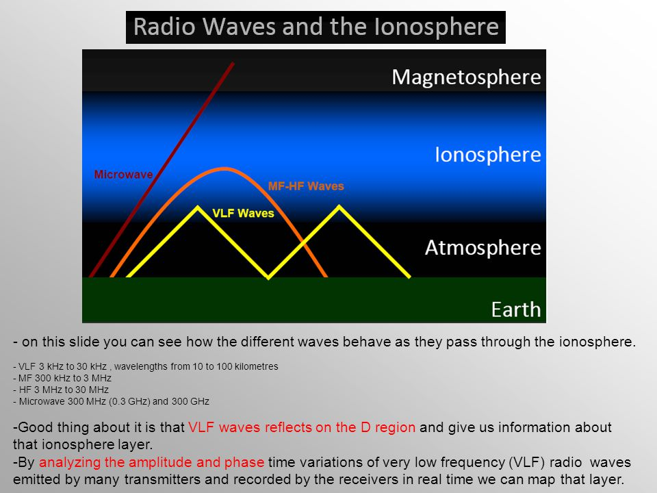 - on this slide you can see how the different waves behave as they pass through the ionosphere.