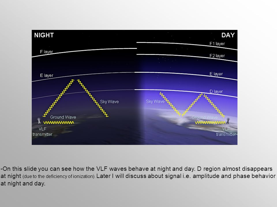 On this slide you can see how the VLF waves behave at night and day