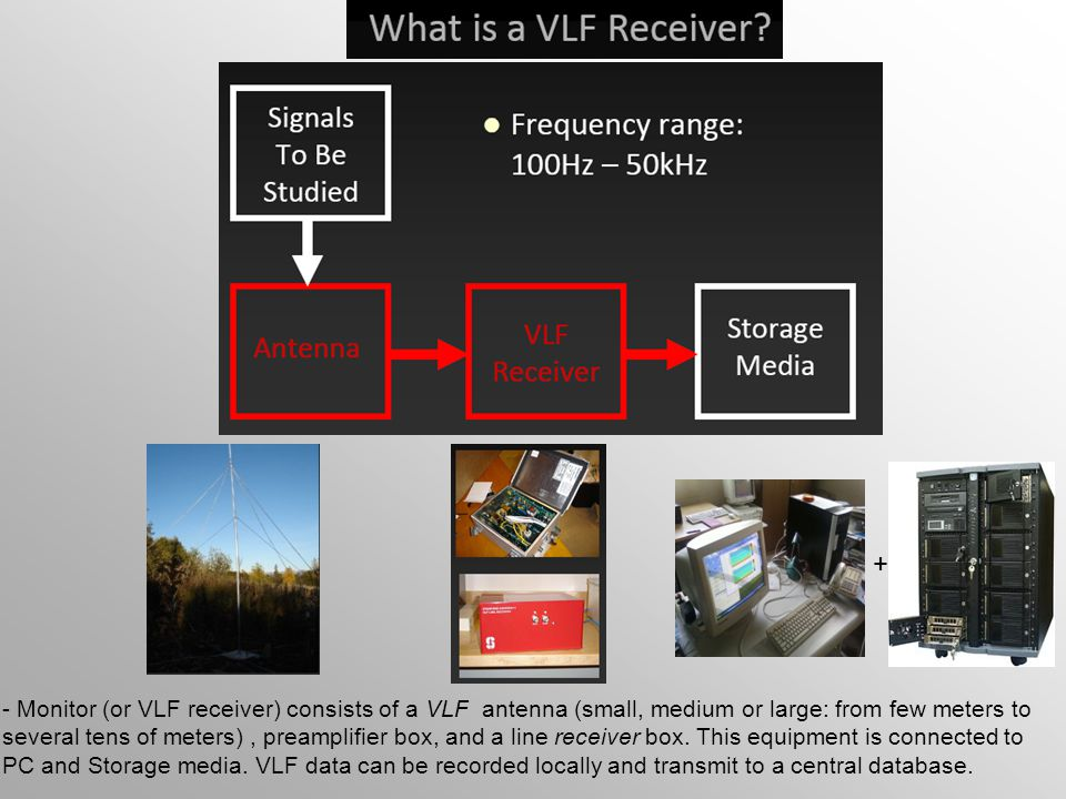 + - Monitor (or VLF receiver) consists of a VLF antenna (small, medium or large: from few meters to.