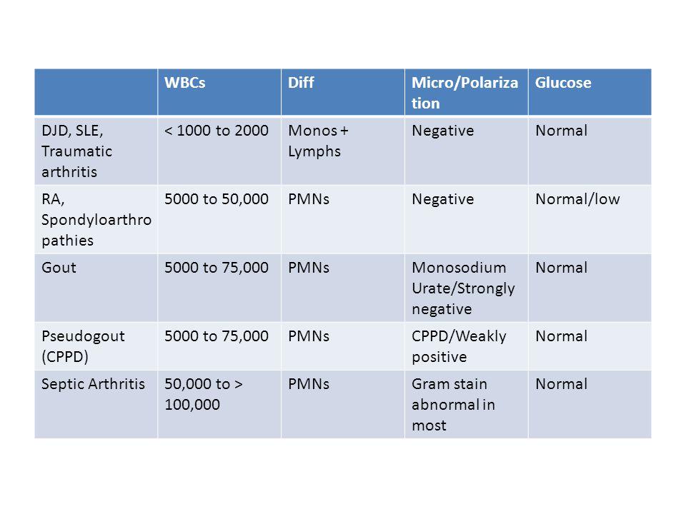 WBCs Diff. Micro/Polarization. Glucose. DJD, SLE, Traumatic arthritis. < 1000 to 2000. Monos + Lymphs.