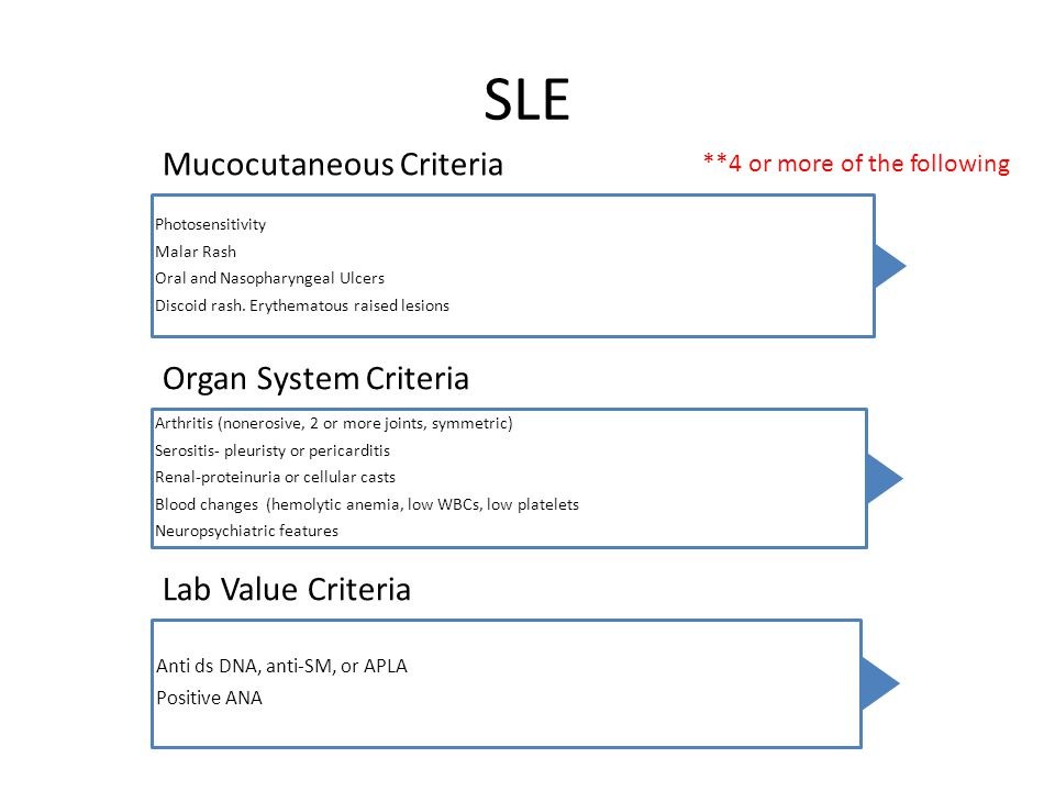 SLE **4 or more of the following Anti ds DNA, anti-SM, or APLA