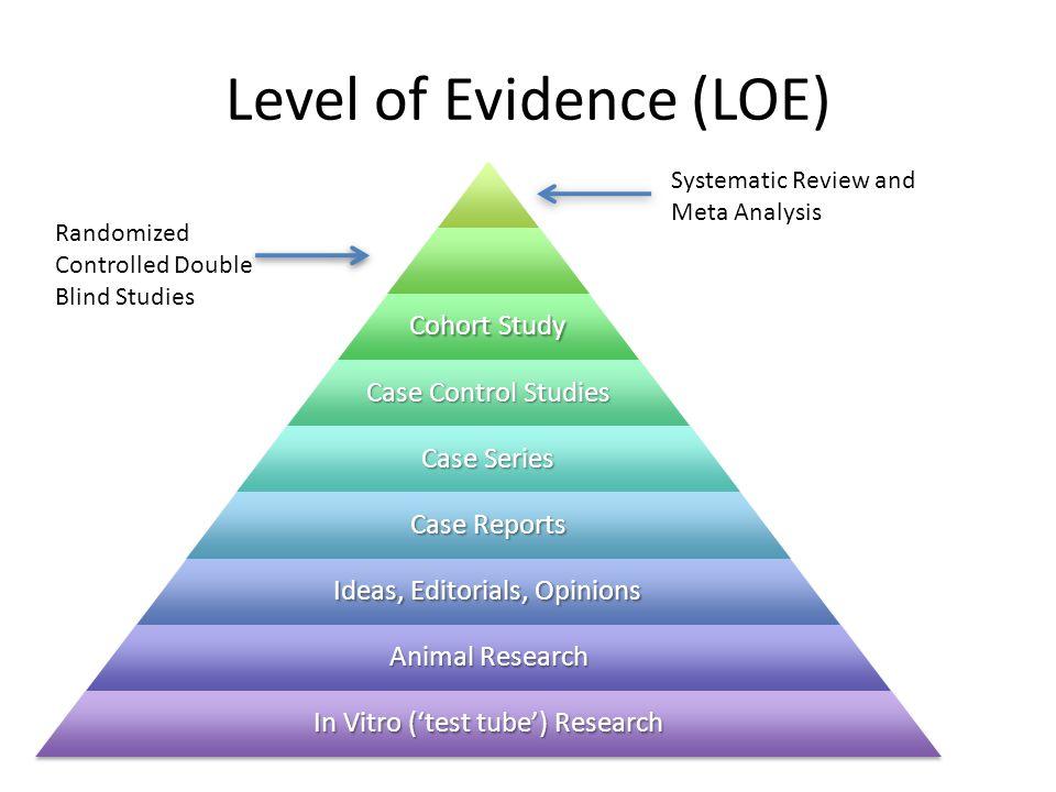 Level of Evidence (LOE)