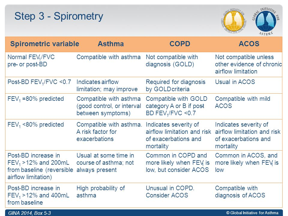 Step 3 - Spirometry Spirometric variable Asthma COPD ACOS Normal FEV