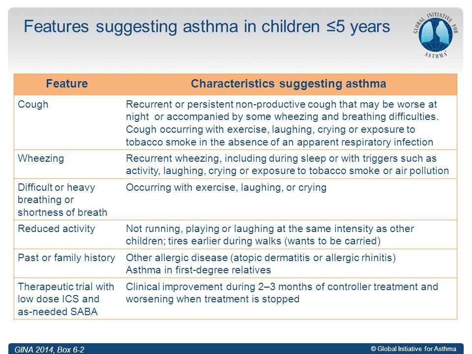 Features suggesting asthma in children ≤5 years