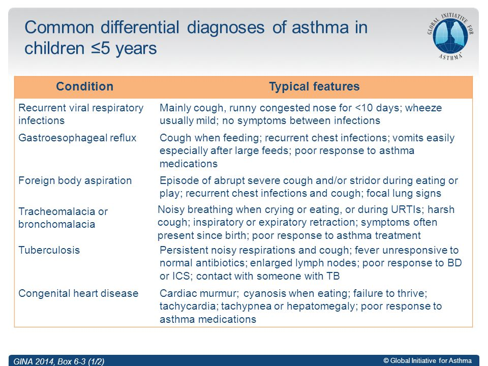 Common differential diagnoses of asthma in children ≤5 years