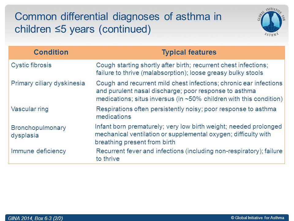 Common differential diagnoses of asthma in children ≤5 years (continued)