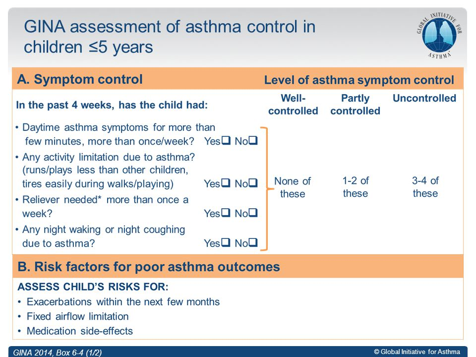 GINA assessment of asthma control in children ≤5 years