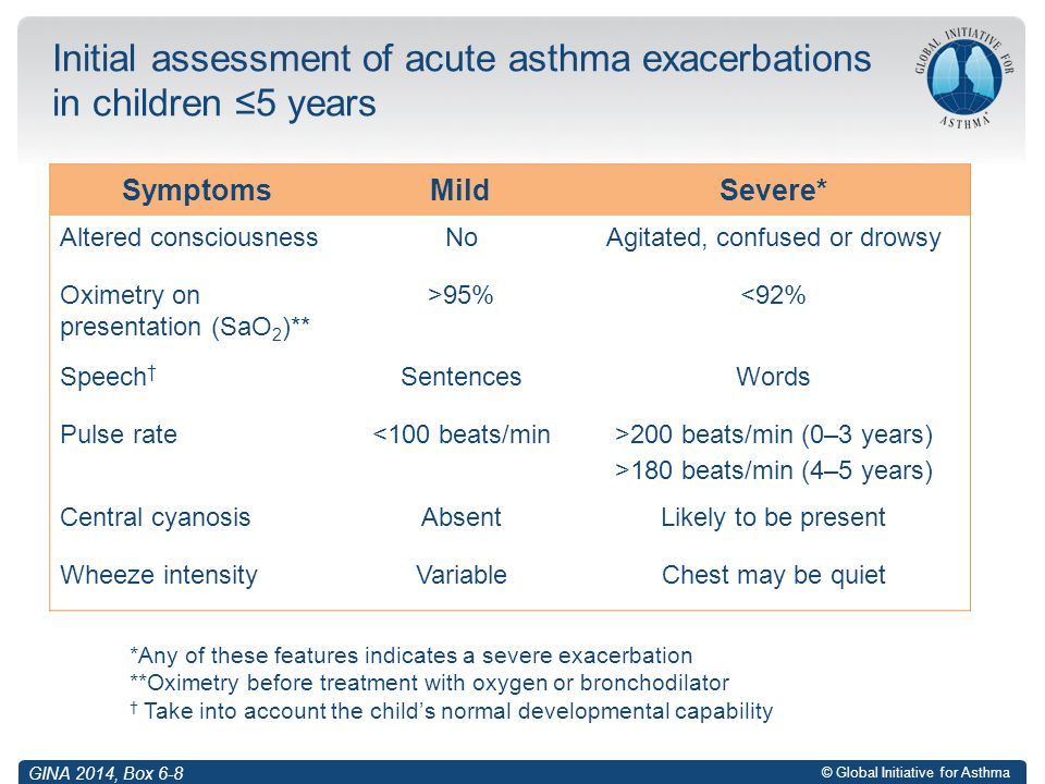 Initial assessment of acute asthma exacerbations in children ≤5 years