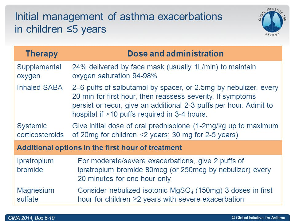 Initial management of asthma exacerbations in children ≤5 years