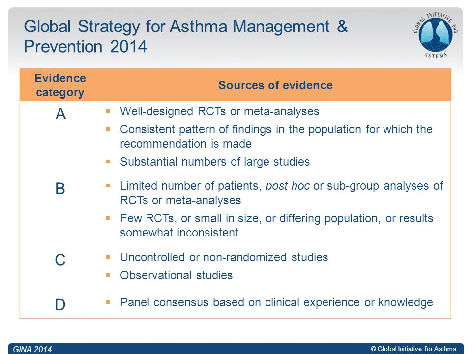Global Strategy for Asthma Management & Prevention 2014