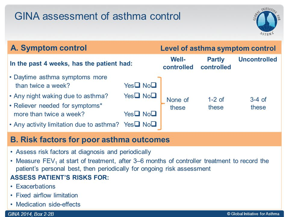 GINA assessment of asthma control