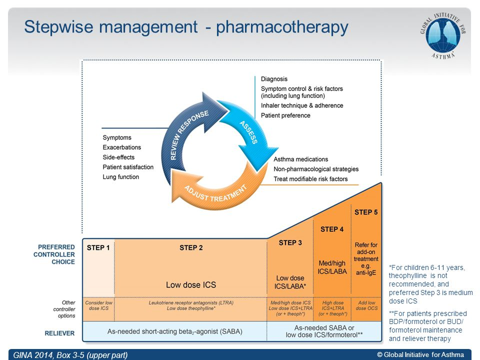 Stepwise management - pharmacotherapy