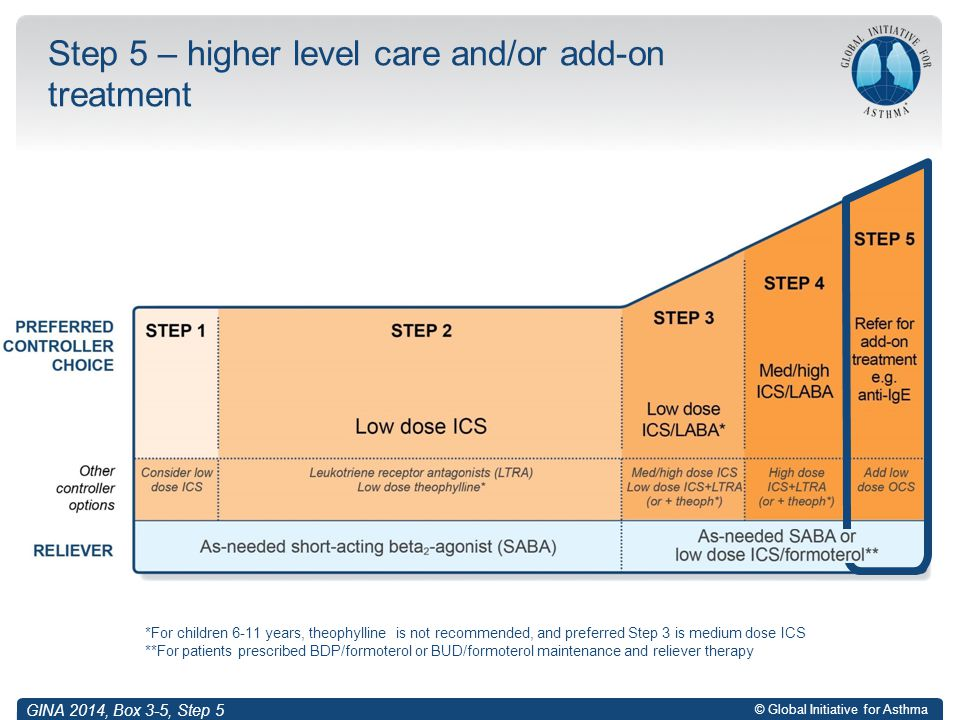 Step 5 – higher level care and/or add-on treatment