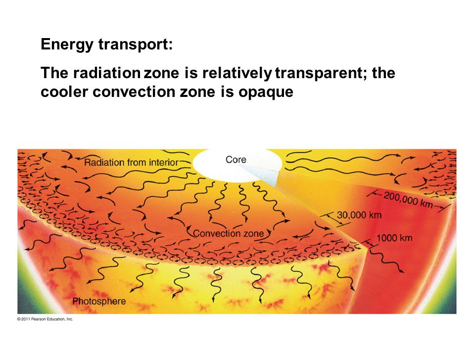 Energy transport: The radiation zone is relatively transparent; the cooler convection zone is opaque.