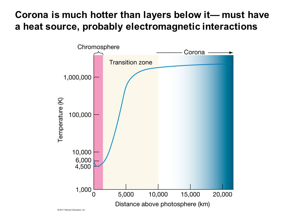 Corona is much hotter than layers below it— must have a heat source, probably electromagnetic interactions