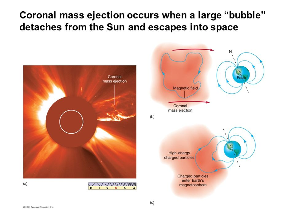 Coronal mass ejection occurs when a large bubble detaches from the Sun and escapes into space