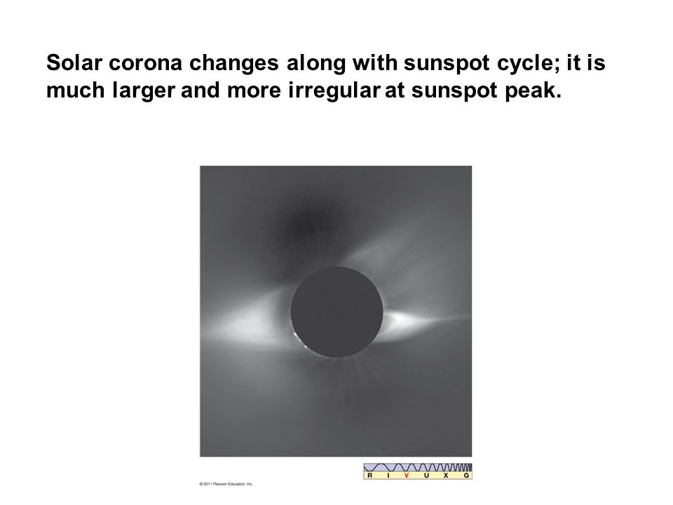Solar corona changes along with sunspot cycle; it is much larger and more irregular at sunspot peak.