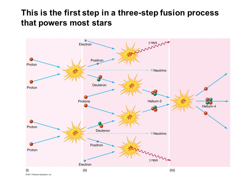 This is the first step in a three-step fusion process that powers most stars