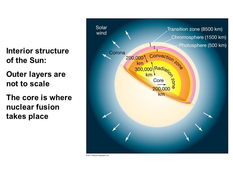 Interior structure of the Sun: Outer layers are not to scale