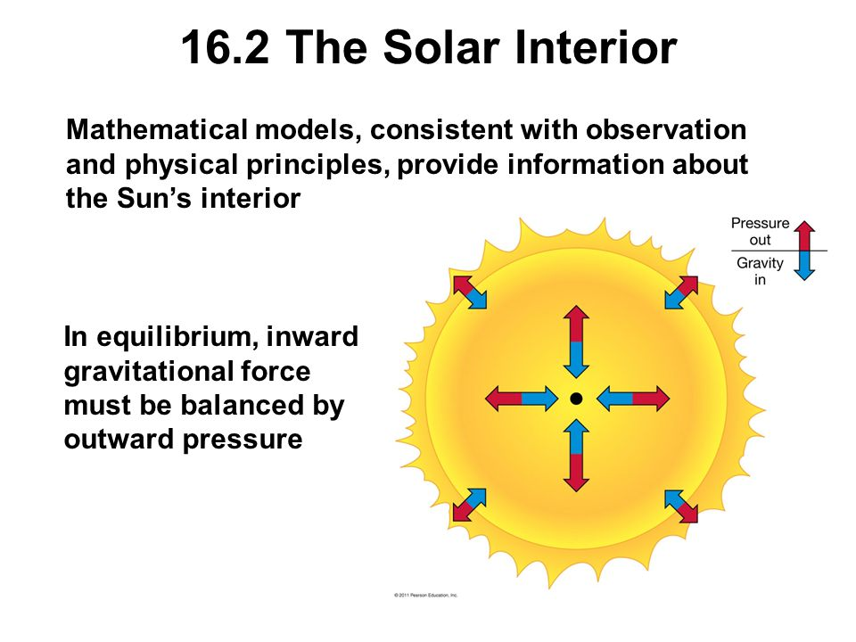 16.2 The Solar Interior Mathematical models, consistent with observation and physical principles, provide information about the Sun's interior.