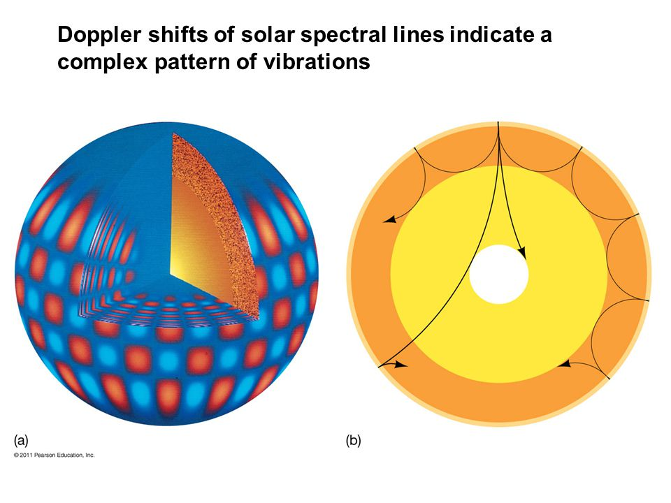 Doppler shifts of solar spectral lines indicate a complex pattern of vibrations