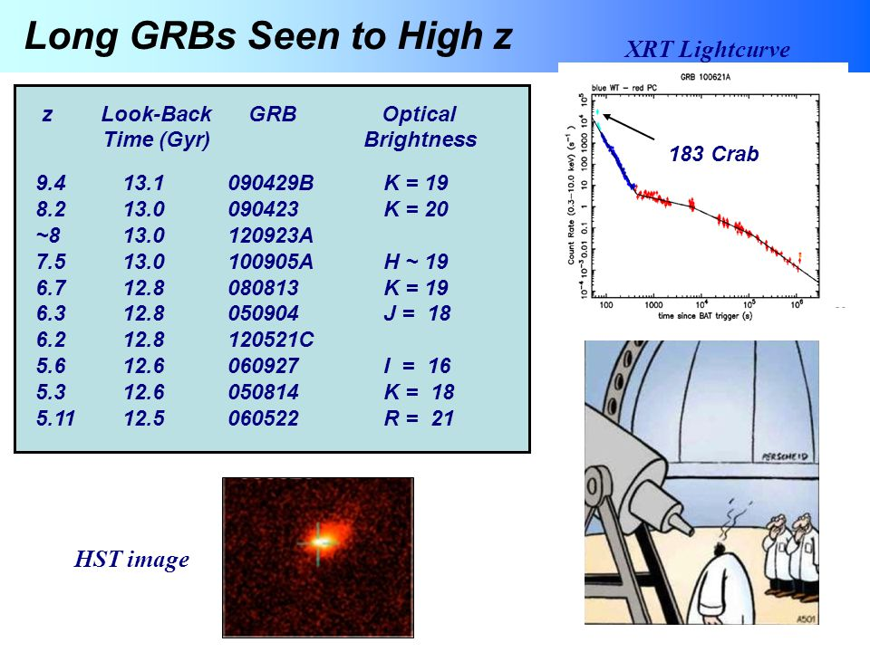 Long GRBs Seen to High z XRT Lightcurve HST image