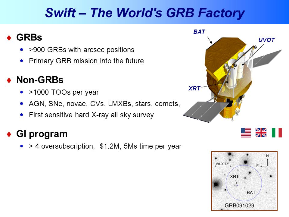 Swift – The World s GRB Factory