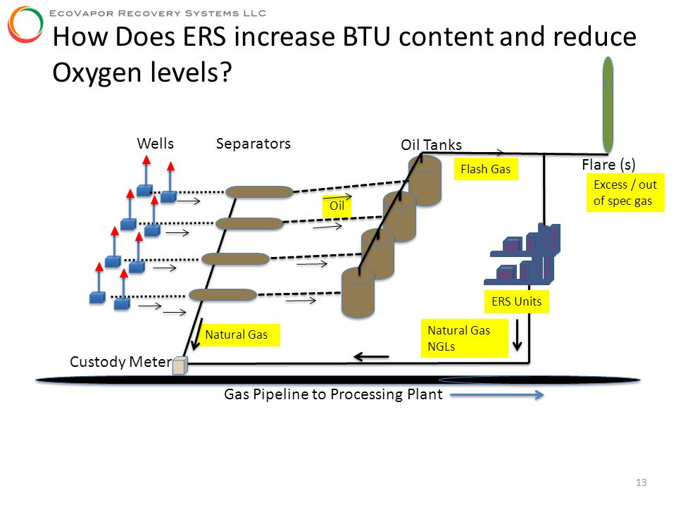 How Does ERS increase BTU content and reduce Oxygen levels
