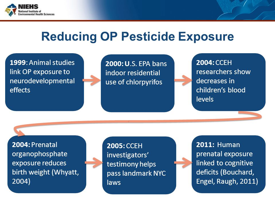 Reducing OP Pesticide Exposure