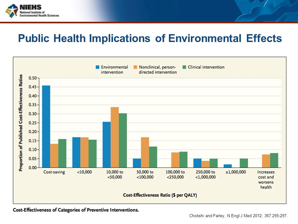 Public Health Implications of Environmental Effects
