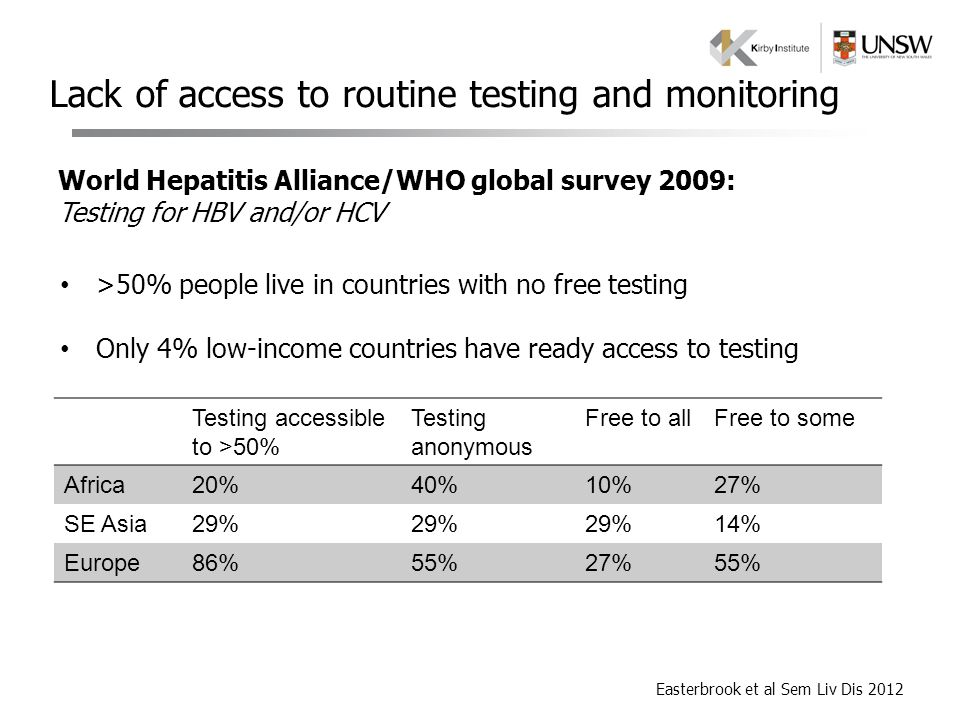 Lack of access to routine testing and monitoring