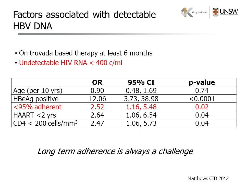 Factors associated with detectable HBV DNA