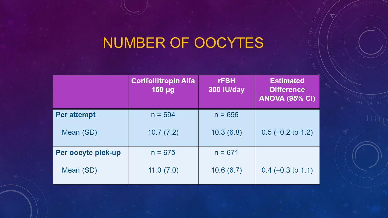 Number of oocytes Corifollitropin Alfa 150 µg rFSH 300 IU/day