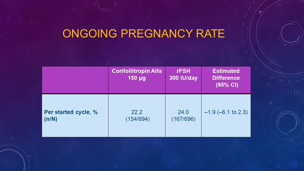Ongoing pregnancy rate