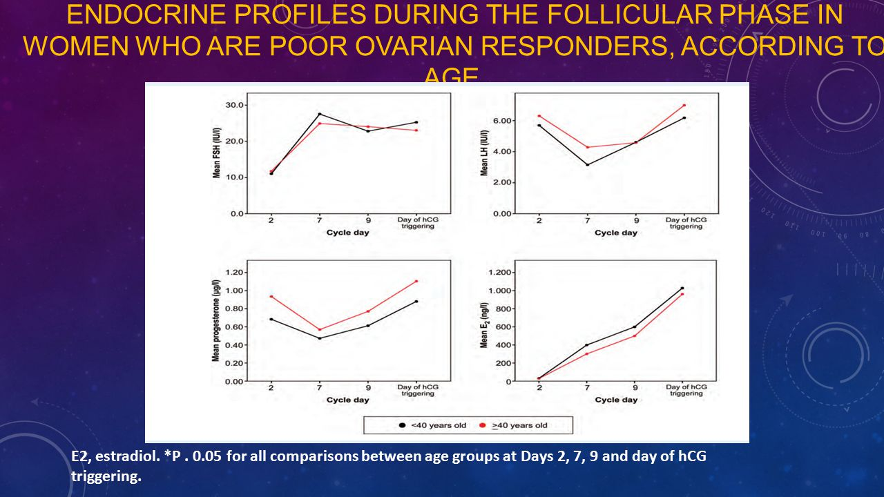 Endocrine profiles during the follicular phase in women who are poor ovarian responders, according to age