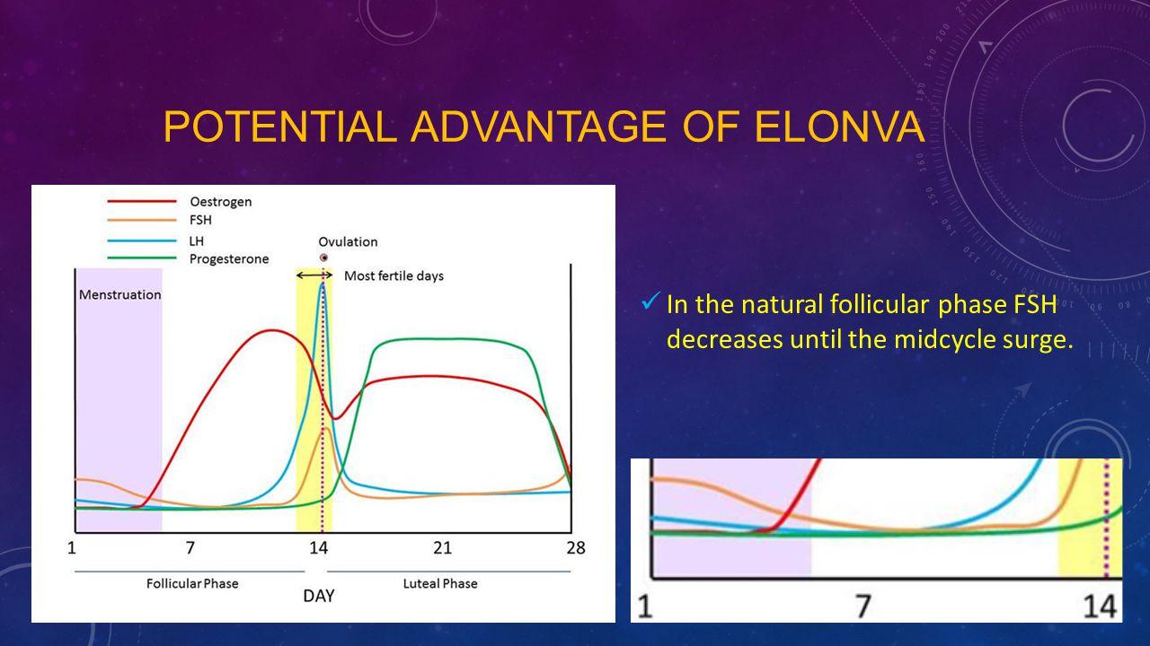 Potential advantage of Elonva