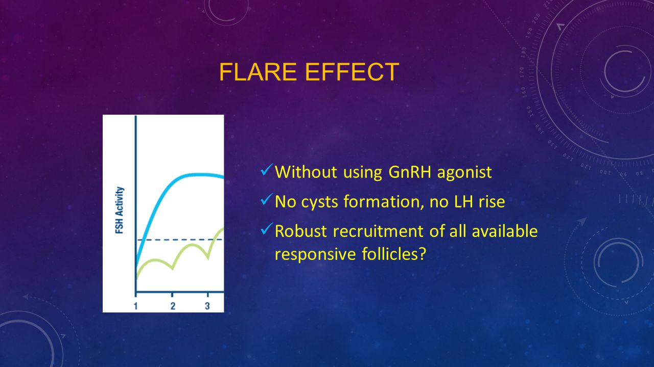 Flare effect Without using GnRH agonist No cysts formation, no LH rise