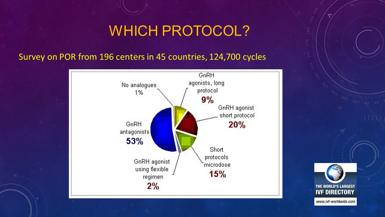 Which protocol Survey on POR from 196 centers in 45 countries, 124,700 cycles