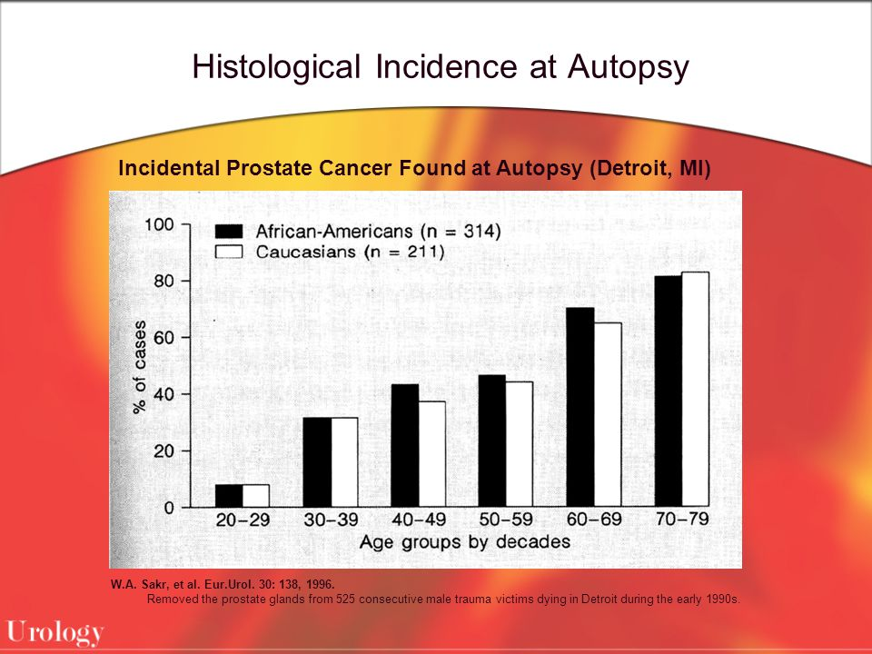 Histological Incidence at Autopsy
