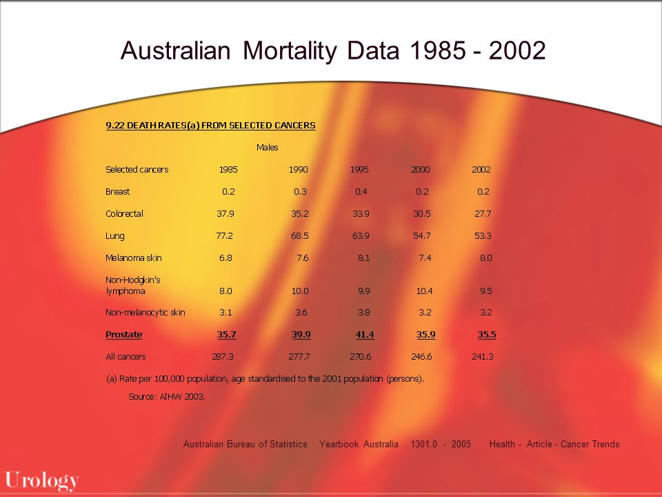 Australian Mortality Data 1985 - 2002